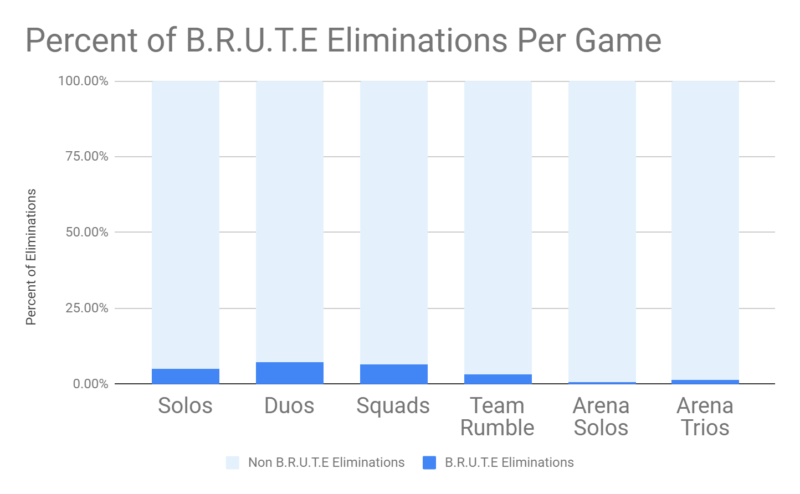 Epic Games explains why BRUTE remains in the game